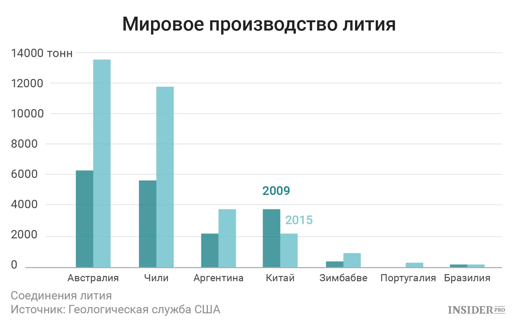 Мировое производство лития