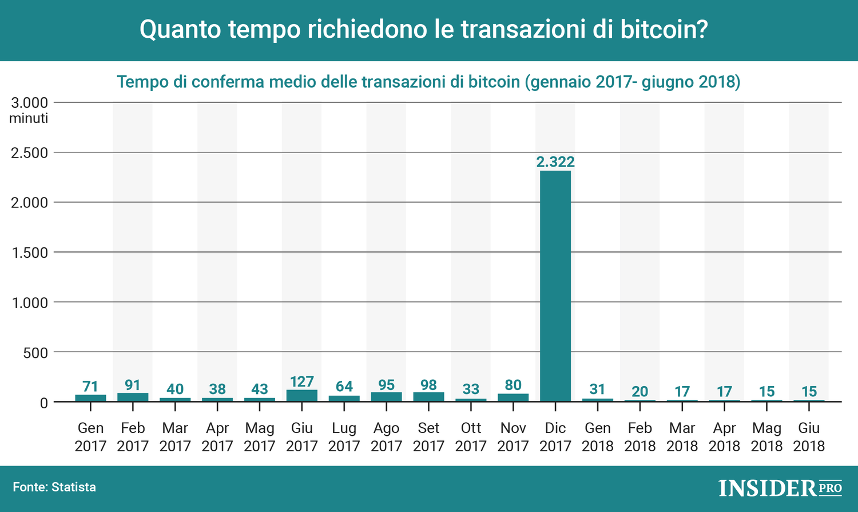 convalida bitcoin)