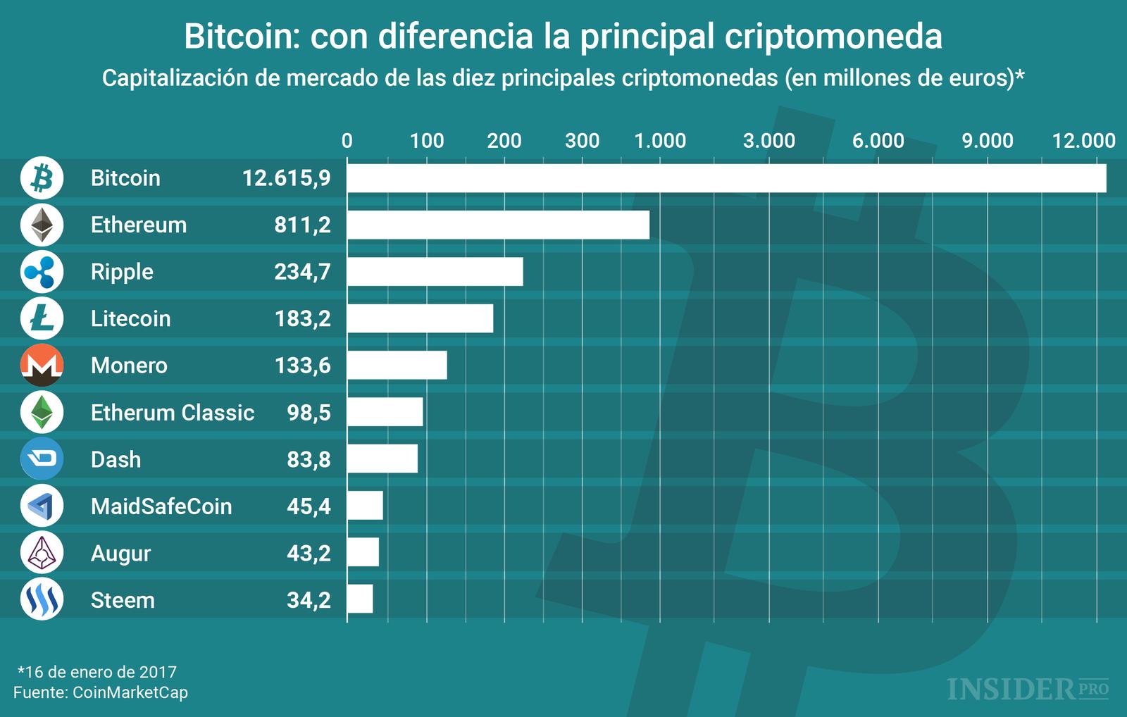 Diferencia en criptomonedas