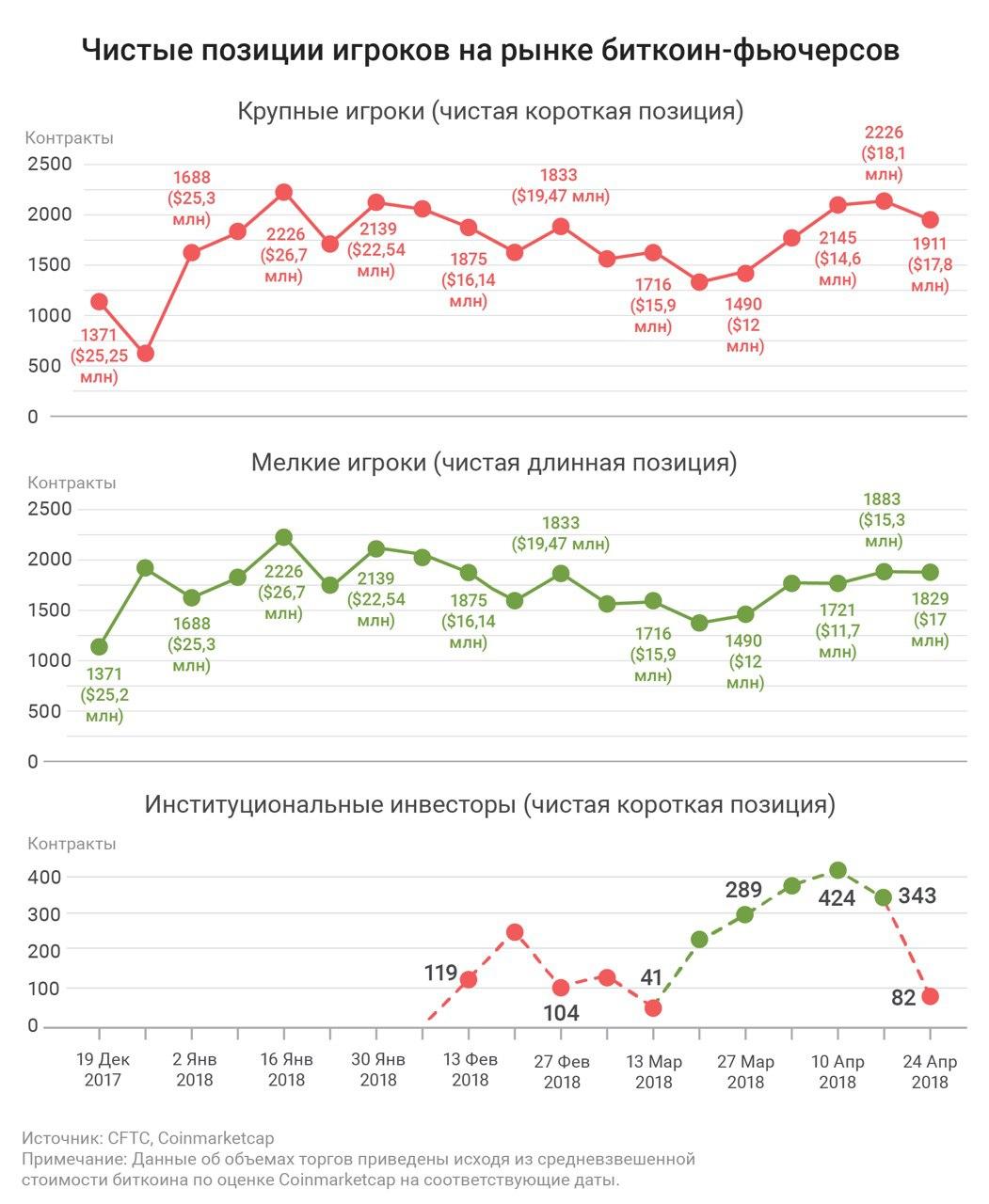 $670 млн.: взрывной рост контрактов наBitcoin наCME иCBOE