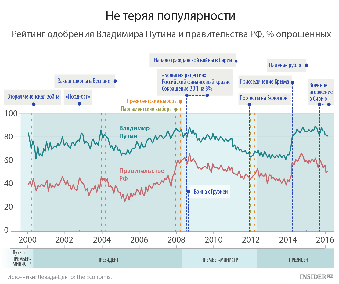 Популярность Путина