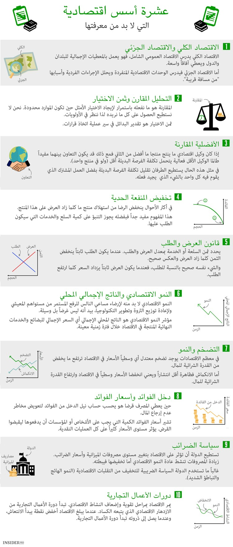 الأسس الاقتصادية العشرة التي تعرفهاو المبادئ الأساسية للاقتصاد والأعمال صورة واحدة