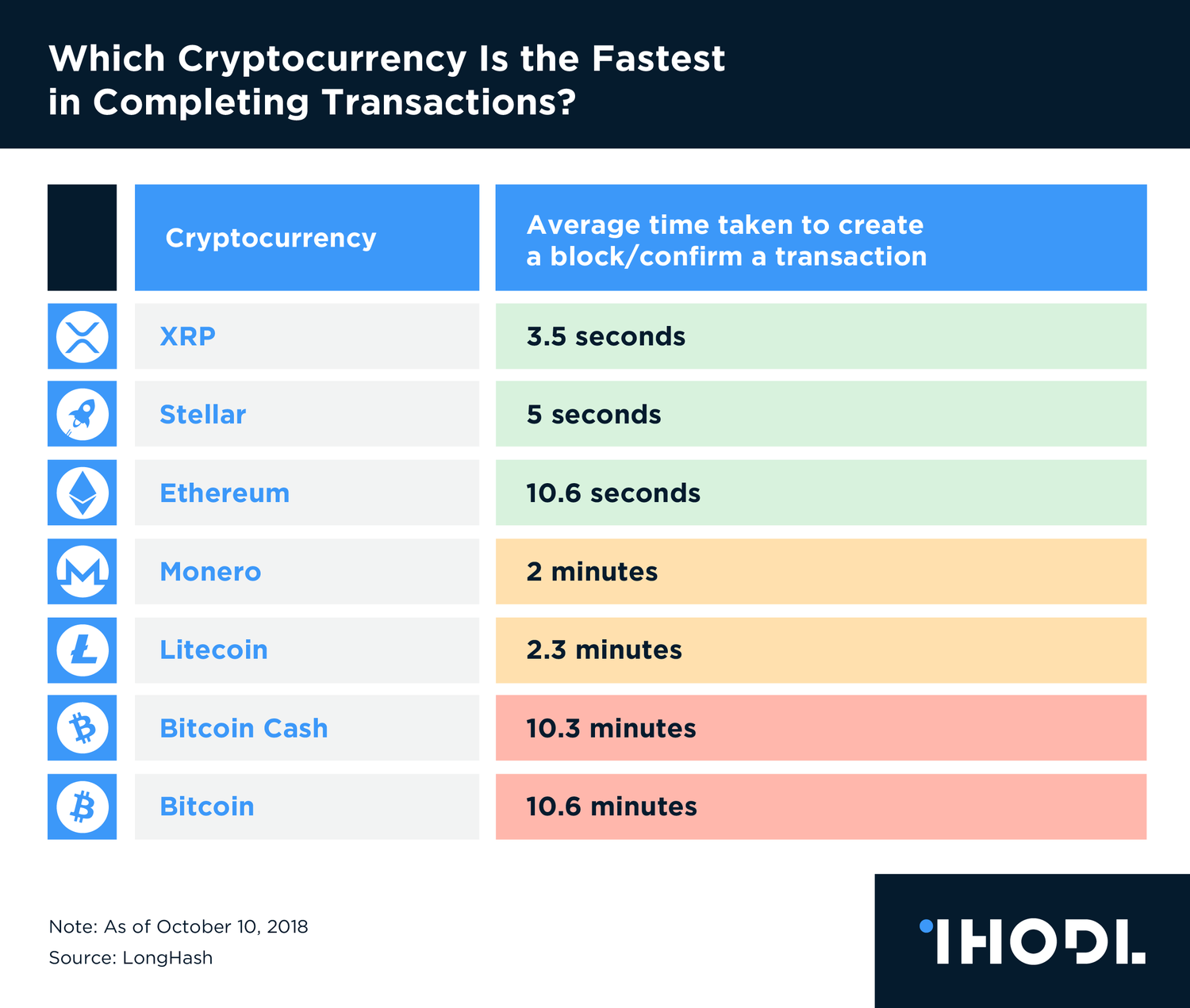 fast crypto currency charts