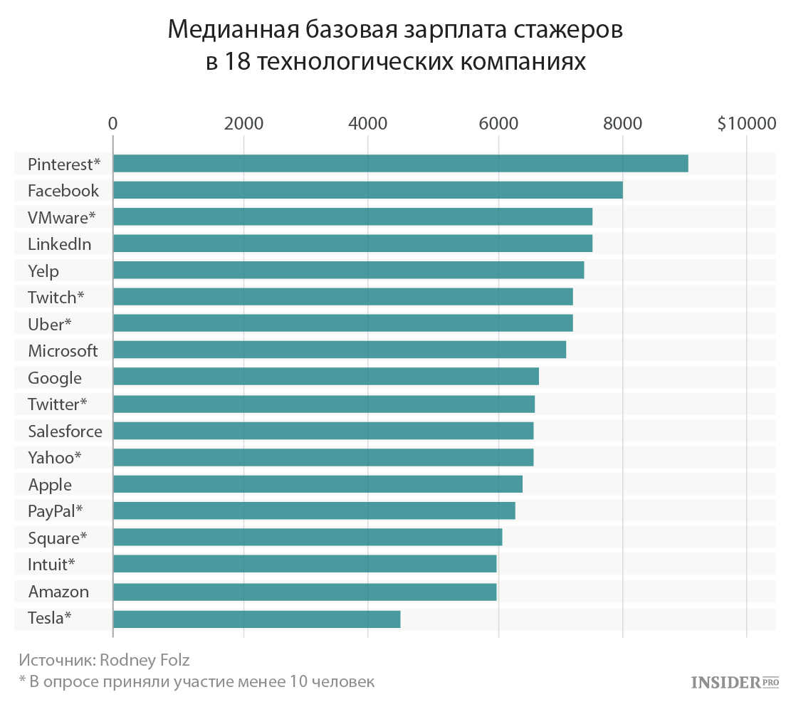 Зарплата стажеров в технологических компаниях