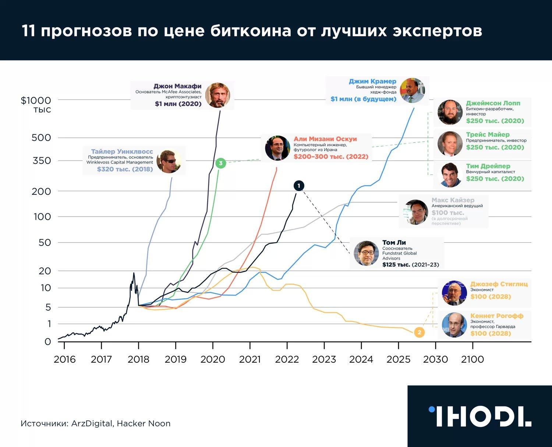 Kriptorynok en gráficos: Los resultados de 2018 año