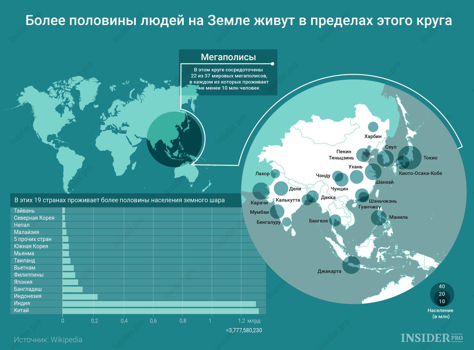 График дня: Половина населения Земли живет здесь