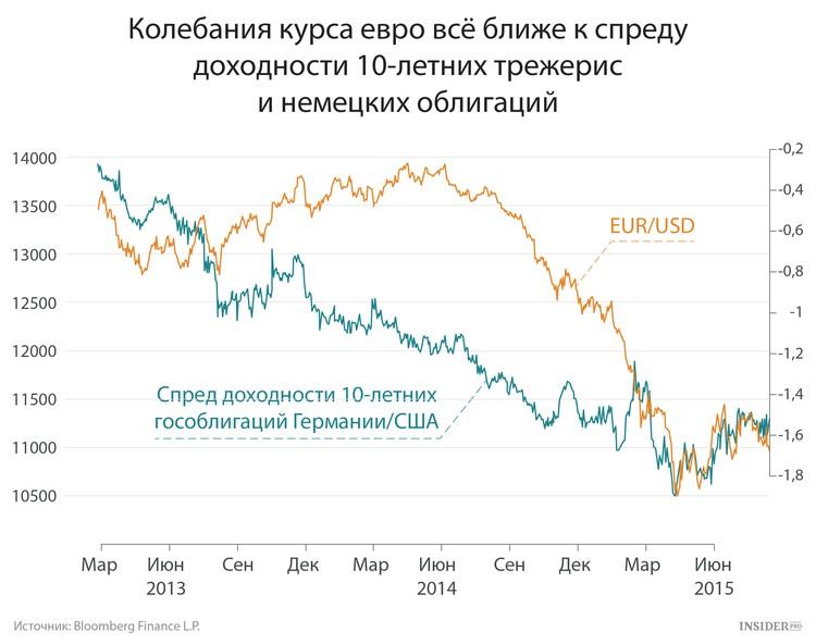же, колебания курса евро 2016 году термобелья