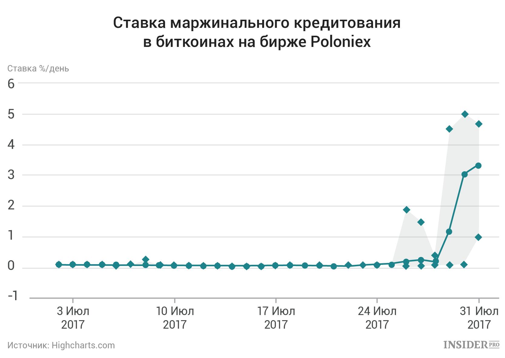 Индикатор на нулевом баре для бинарных опционов-12