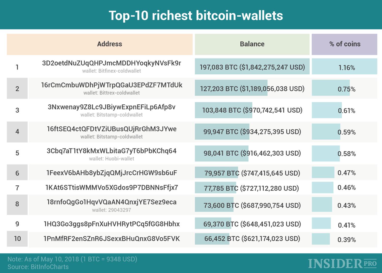 top bitcoin wallets bitcoin telegram csoport
