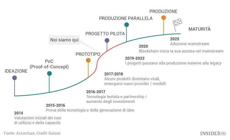 Credit Suisse: il 2018 sarà l'anno della svolta per la tecnologia blockchain