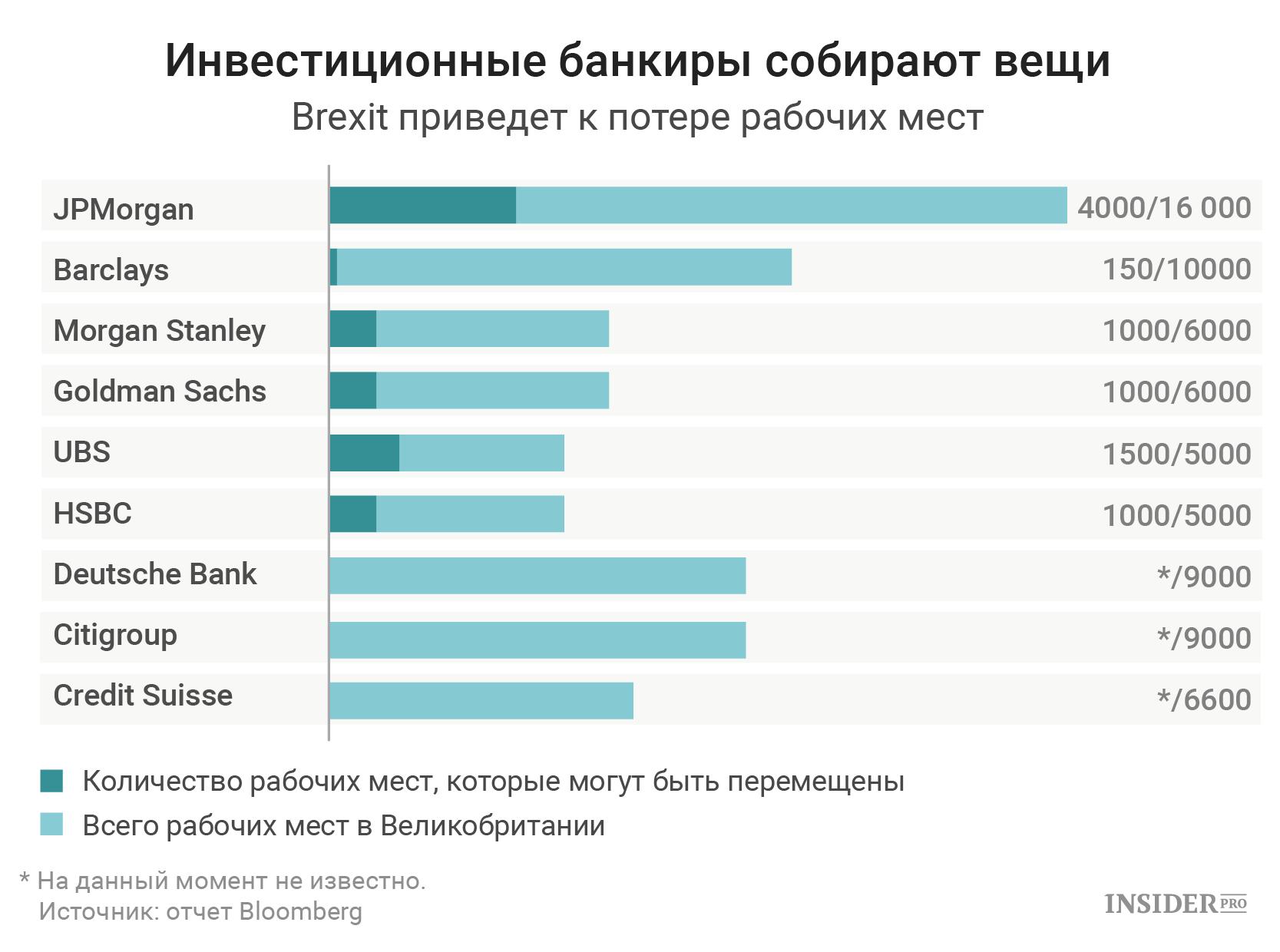 Инвестиционные банкиры