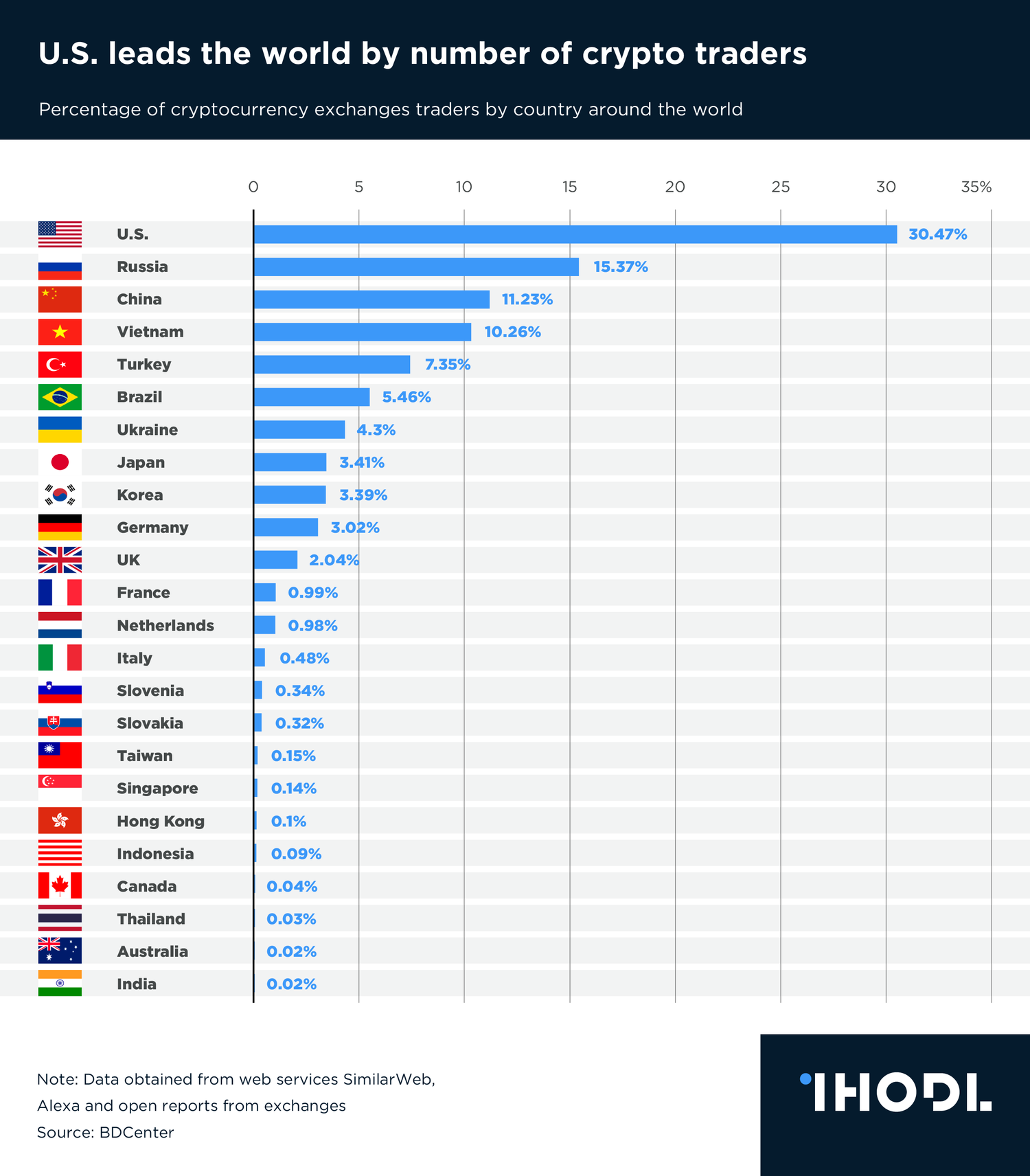 total number of cryptocurrency exchanges in the world