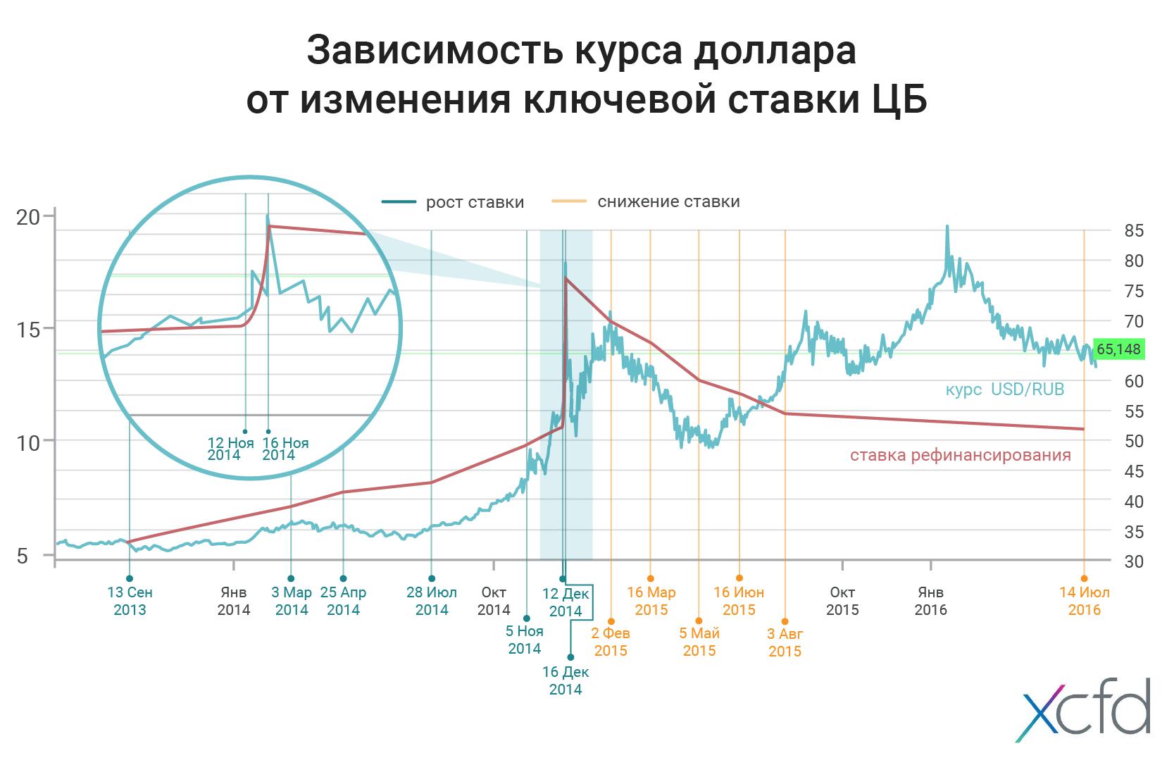 Как процентная ставка влияет на курс