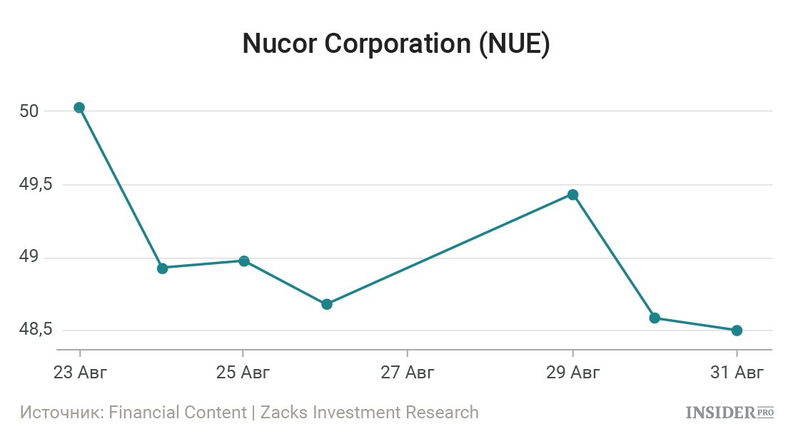 nucor corporation Nucor corporation (nue) after hours trading - view free after hours stock trades at nasdaqcom.