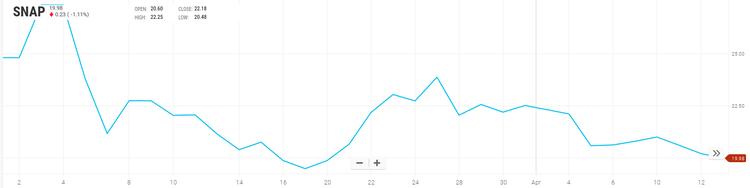 Акции Snap упали ниже $20
