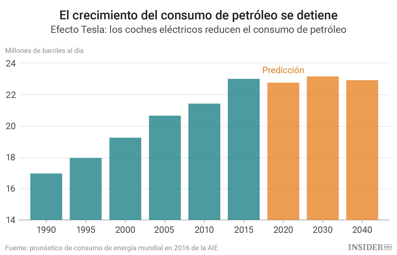 La Gasolina Es Cosa Del Pasado Finanzas Ihodl Com