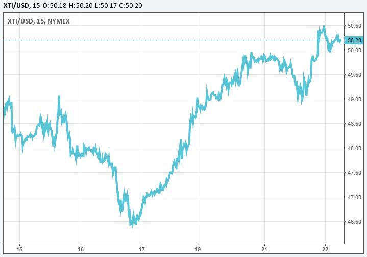 Черное золото ожидает новые данные