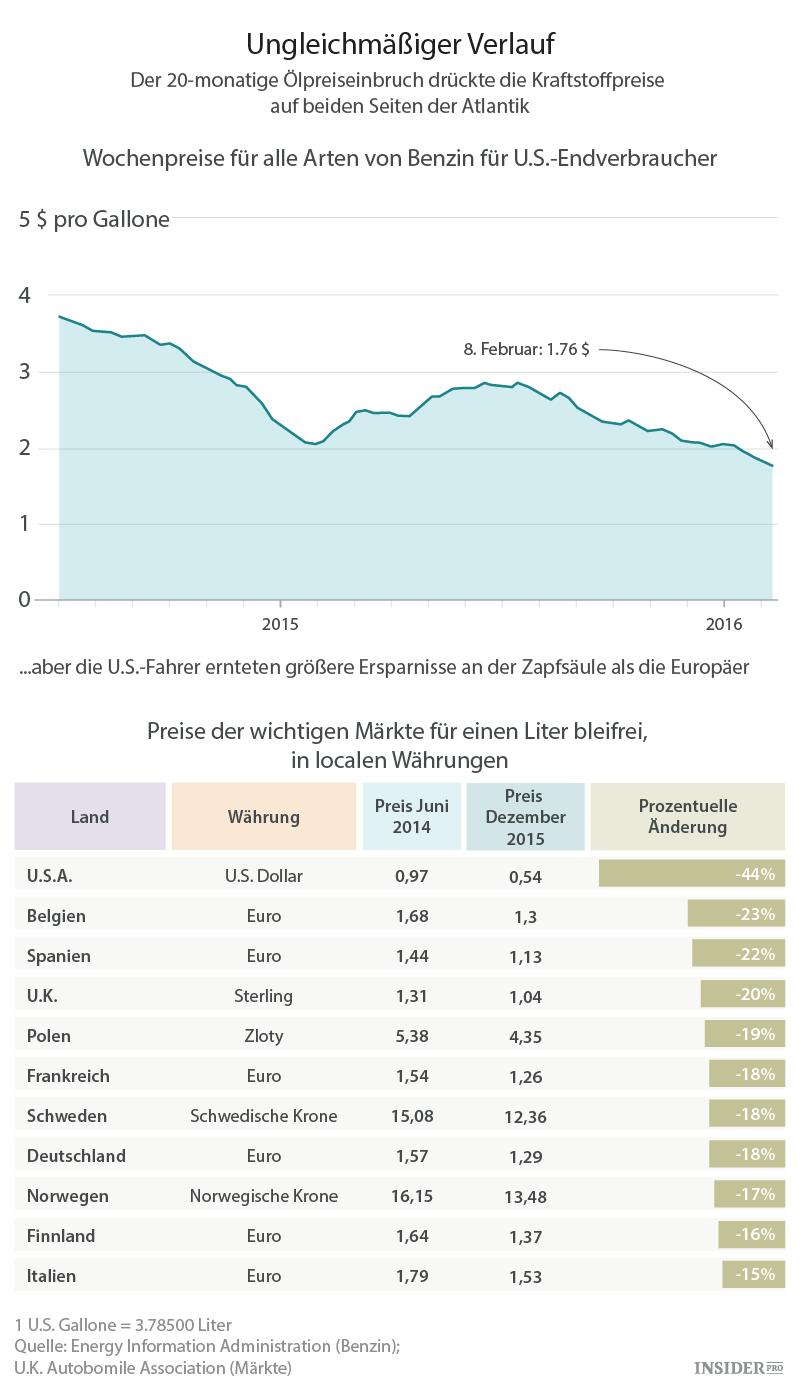 Turzija der Preis des Benzins
