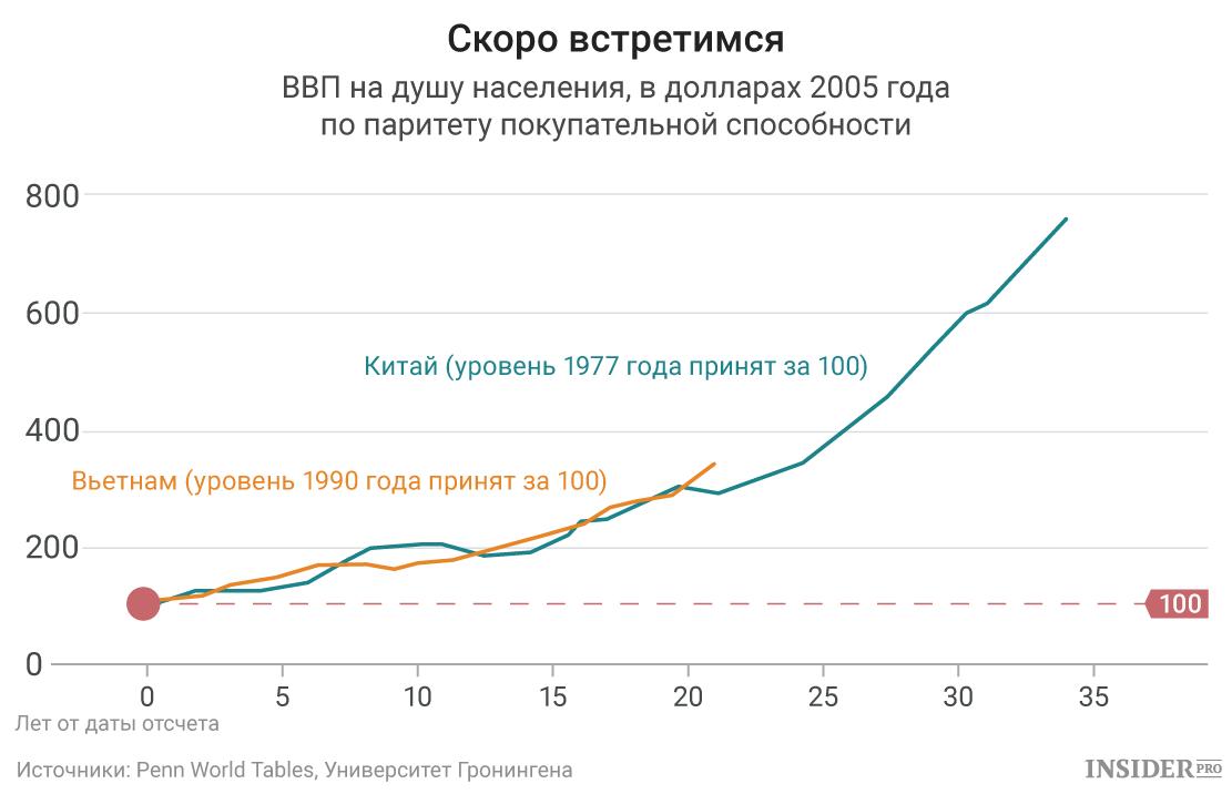 ВВП на душу населения в Китае и Вьетнаме