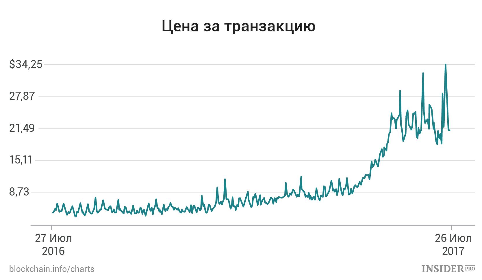 Цена биткоина в будущем биткоин купить альфа