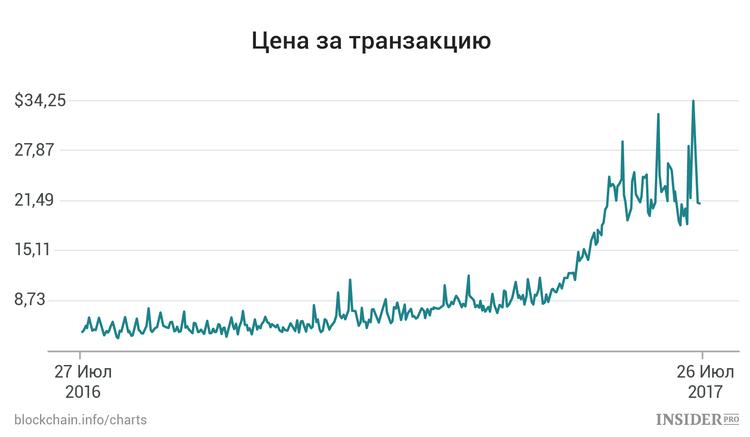 SegWit2x: Какое будущее ждет биткоин