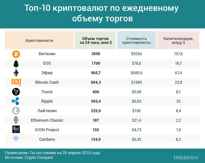 Wie viele Kryptohurtransaktionen pro Tag auf Rabinhood