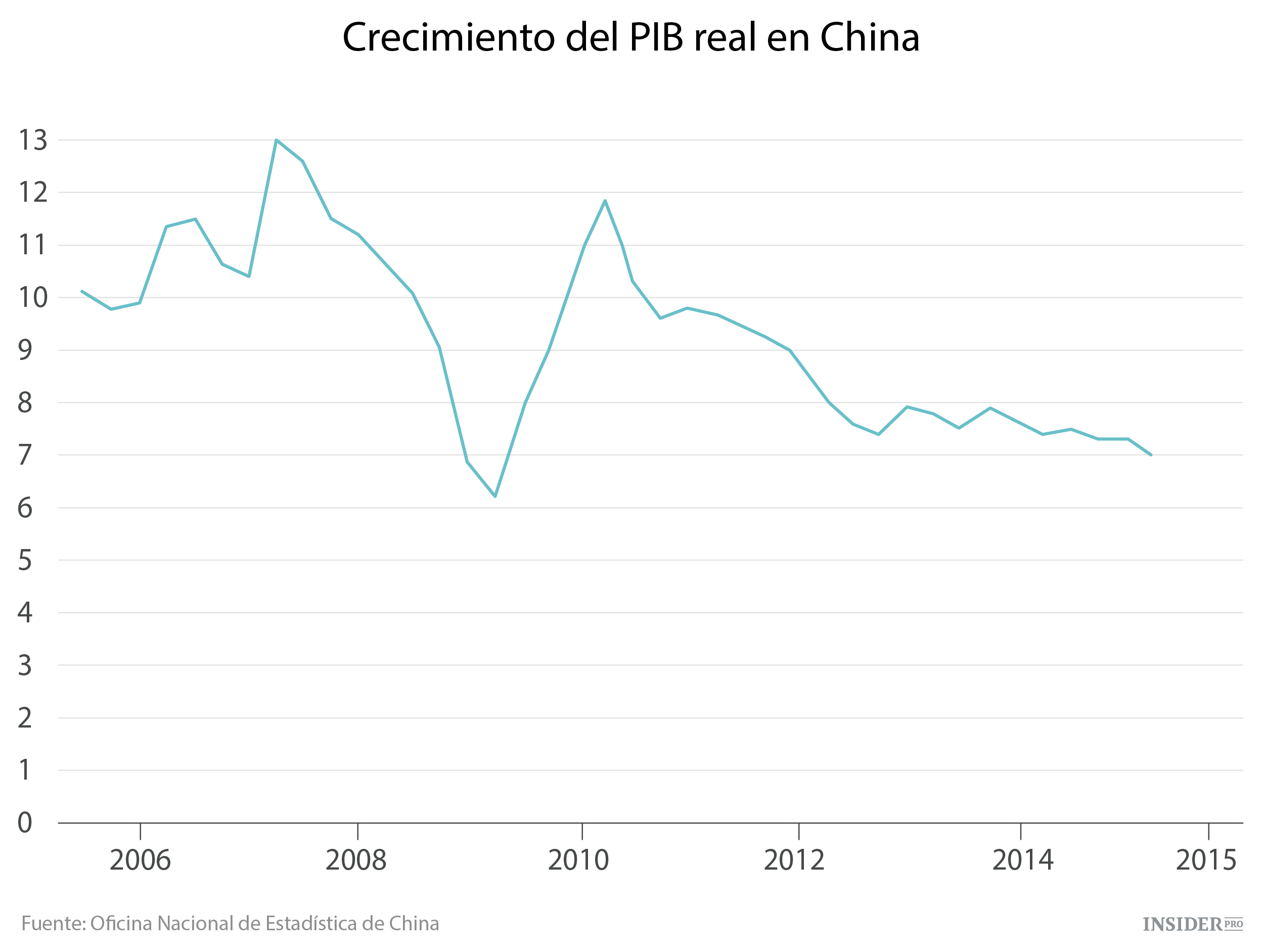 Resultado de imagen de crecimiento economico de china