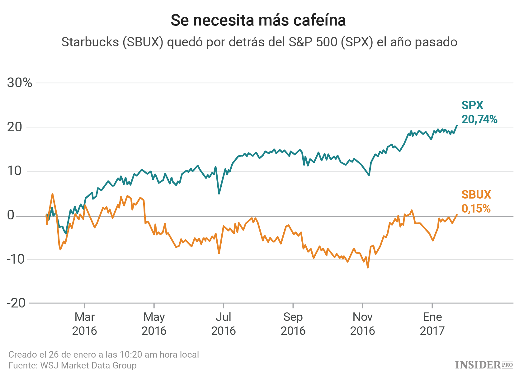 """starbucks pro forma Another starbucks is expected to open in the pollak library as soon as fall  """" pro forma"""" is a financial estimate based on previous operations."""