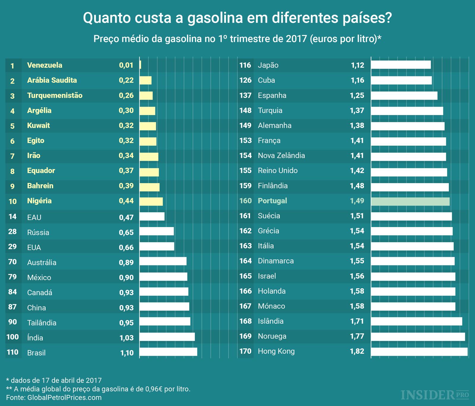 Qual o preço da gasolina em diferentes países?