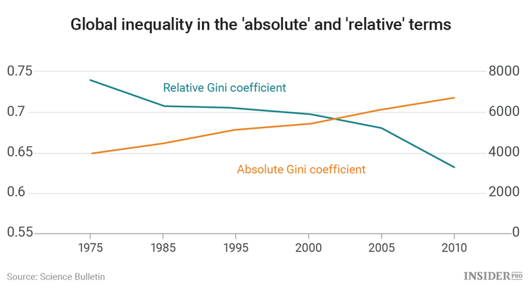 If the rich get richer and the poor get richer, why does income inequality only get worse?