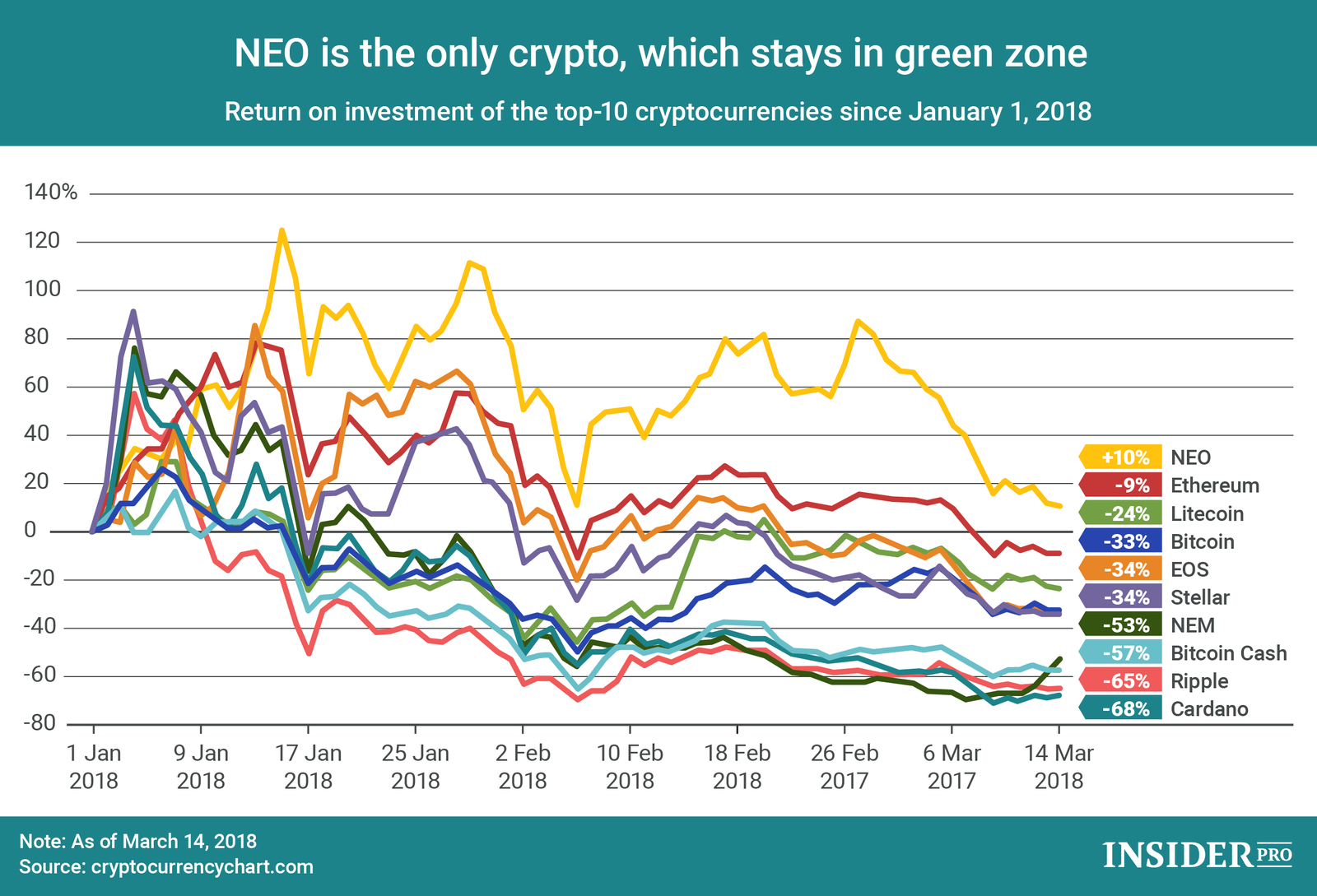 blue in green chart