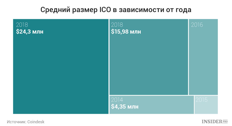 В графиках: Что происходит с рынком ICO в 2018 году