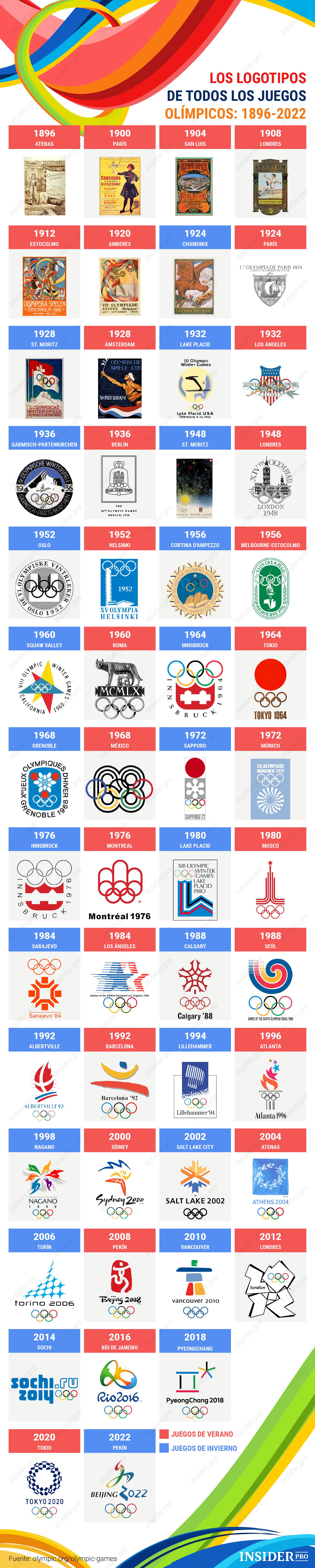 Infografia Todos Los Logos De Los Juegos Olimpicos Desde 1896 Hasta