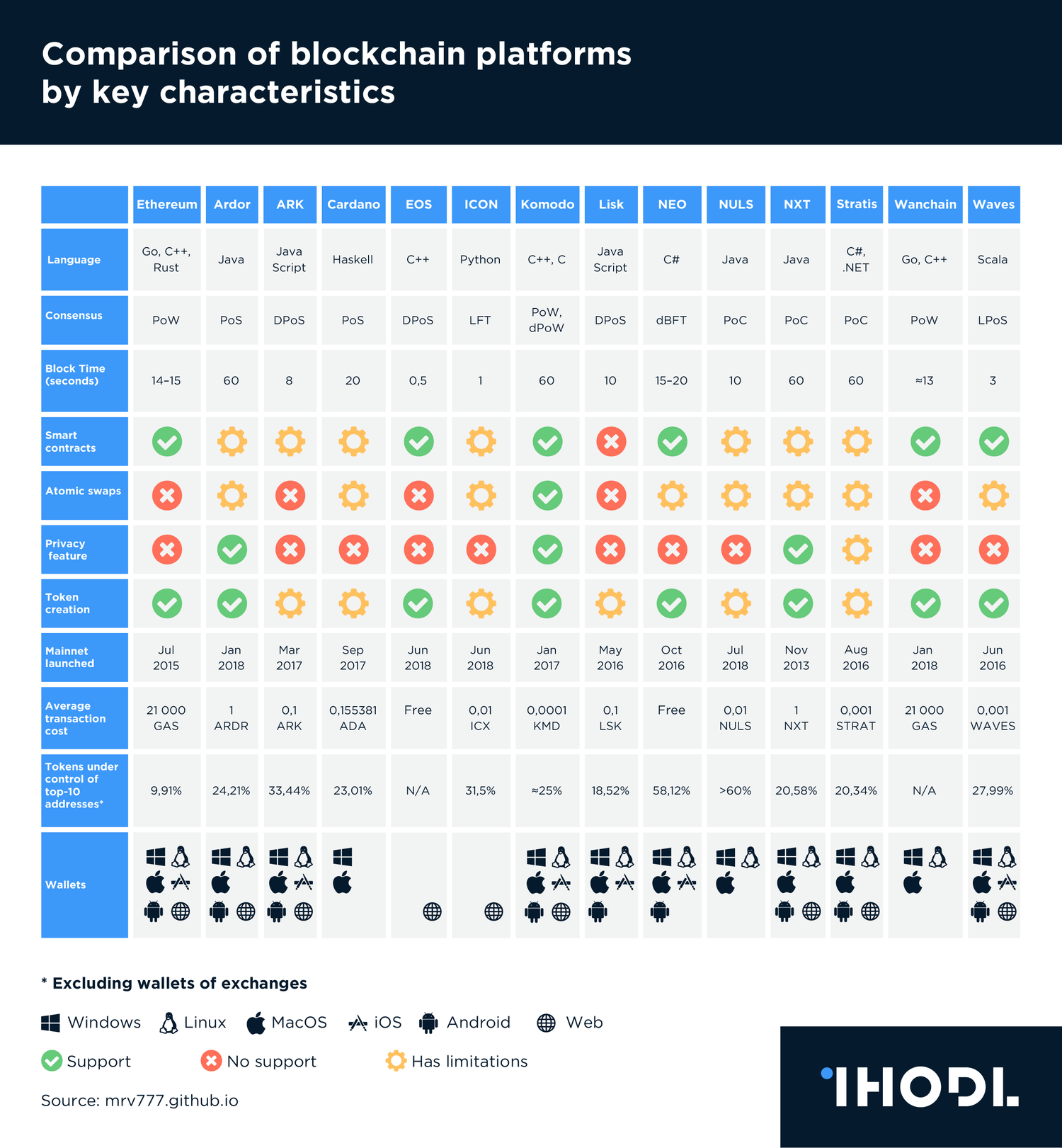 Chart of the day: Comparison of blockchain platforms by key characteristics | Infographics ...