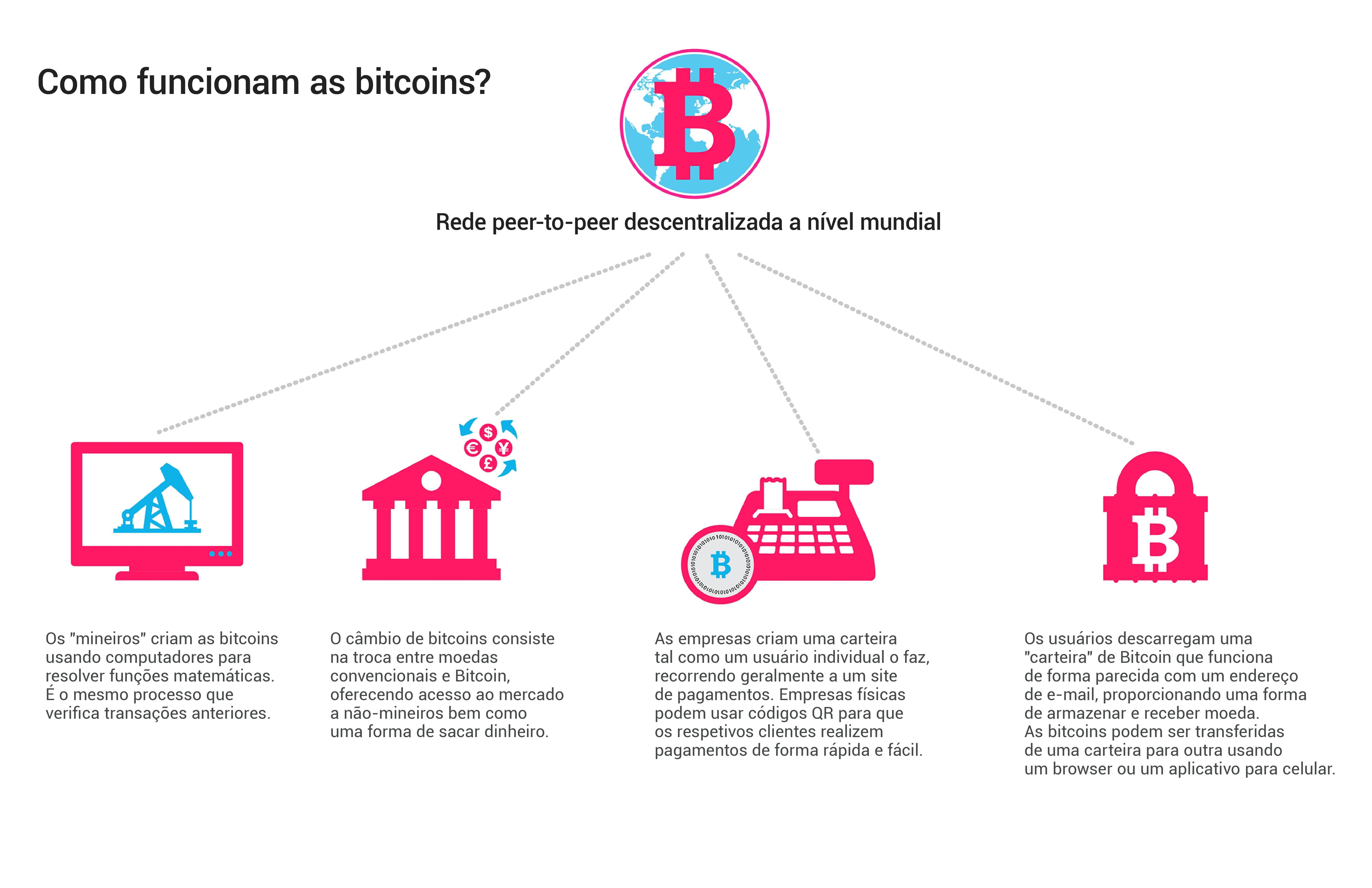 bitcoin sistematic de tranzacționare