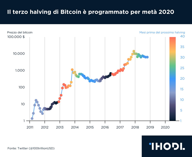 ricompensa bitcoin per blocco guadagnare con binance