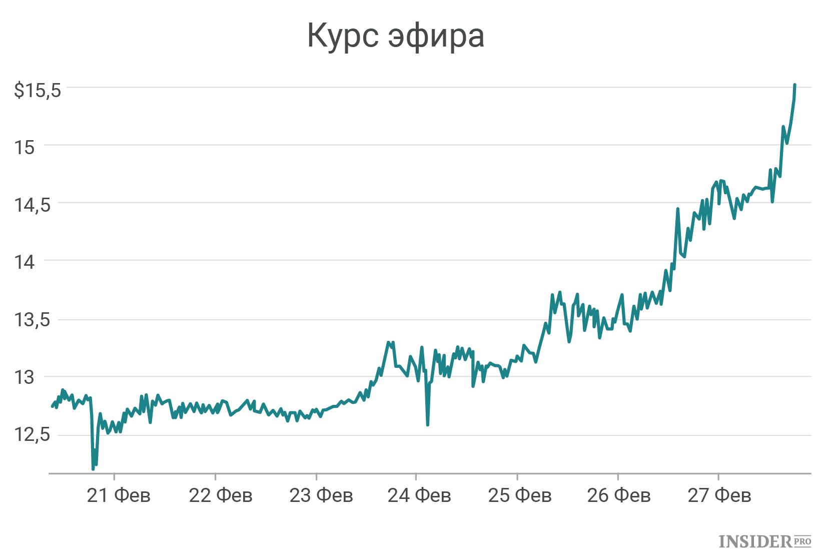 Биткоин кэш курс к рублю график онлайн-2