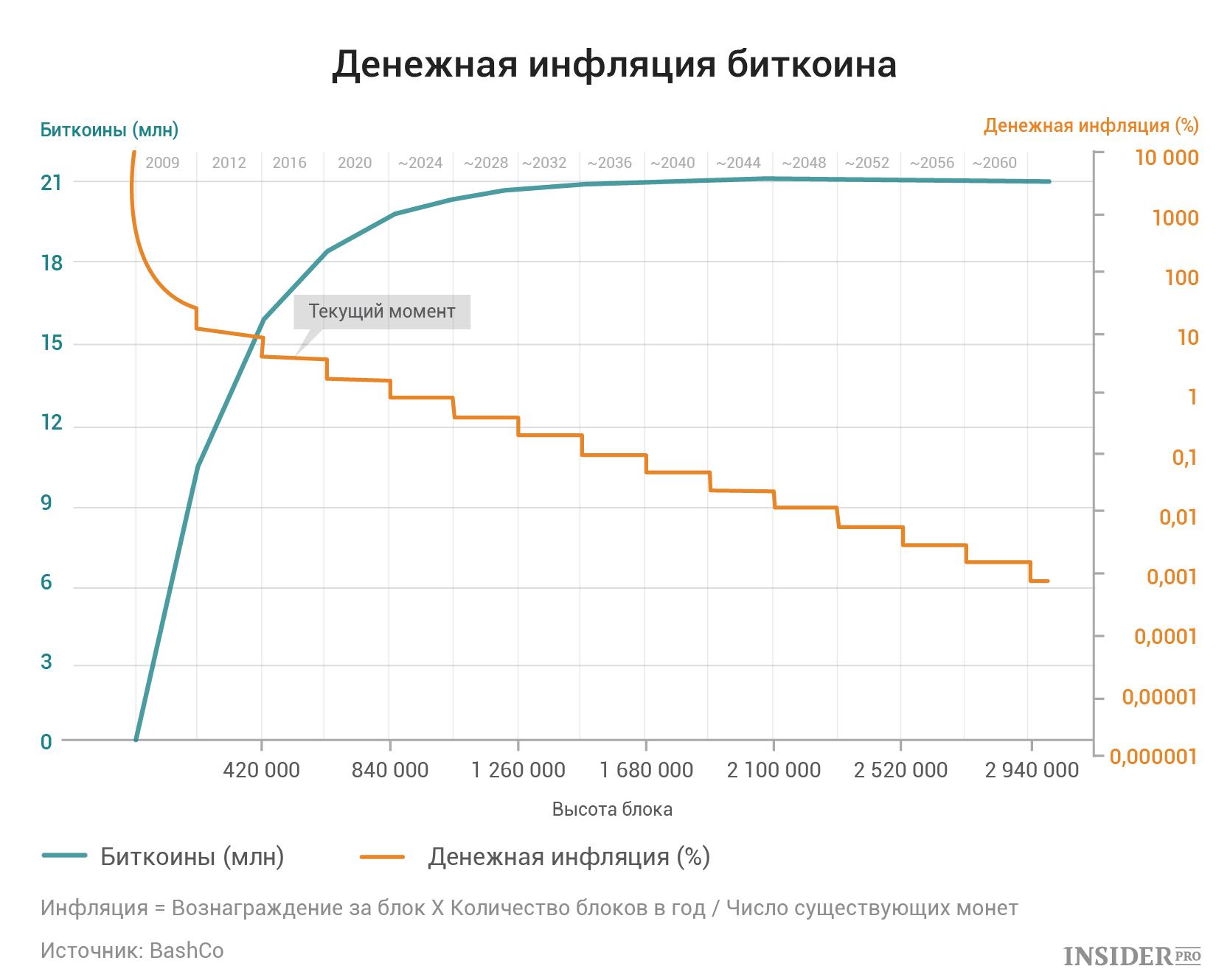 Количество биткоинов в настоящее время сеть форекс