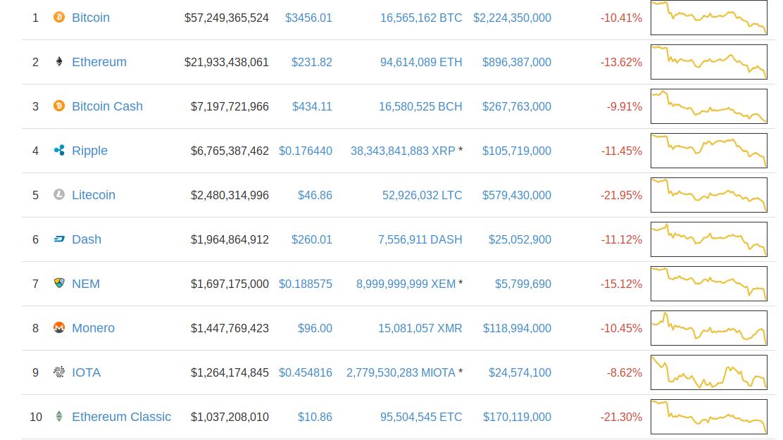 Resultado de imagen para capitalizacion del bitcoin