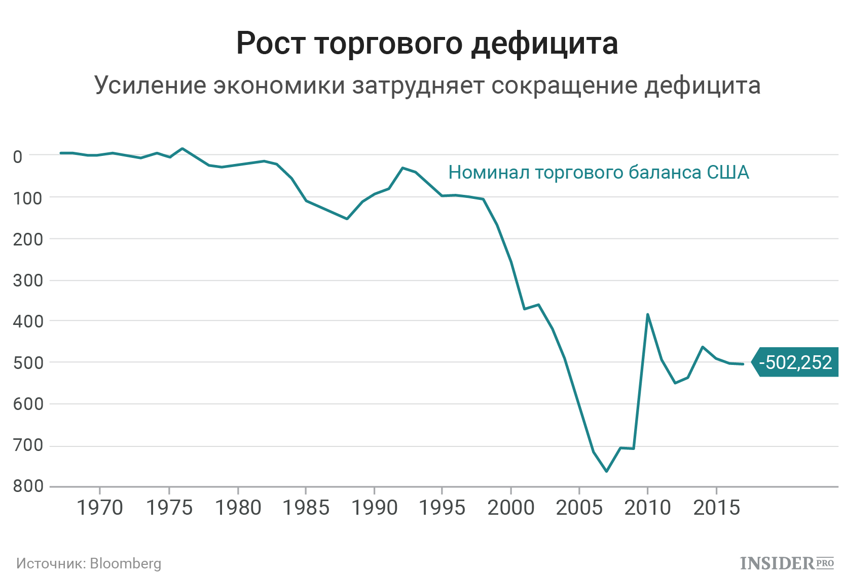 Рост торгового дефицита