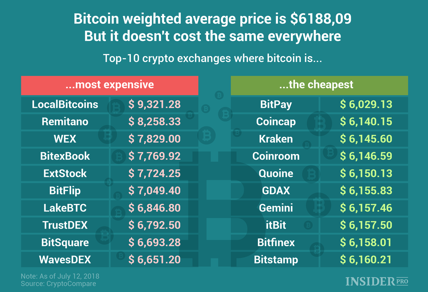 bitcoins different prices