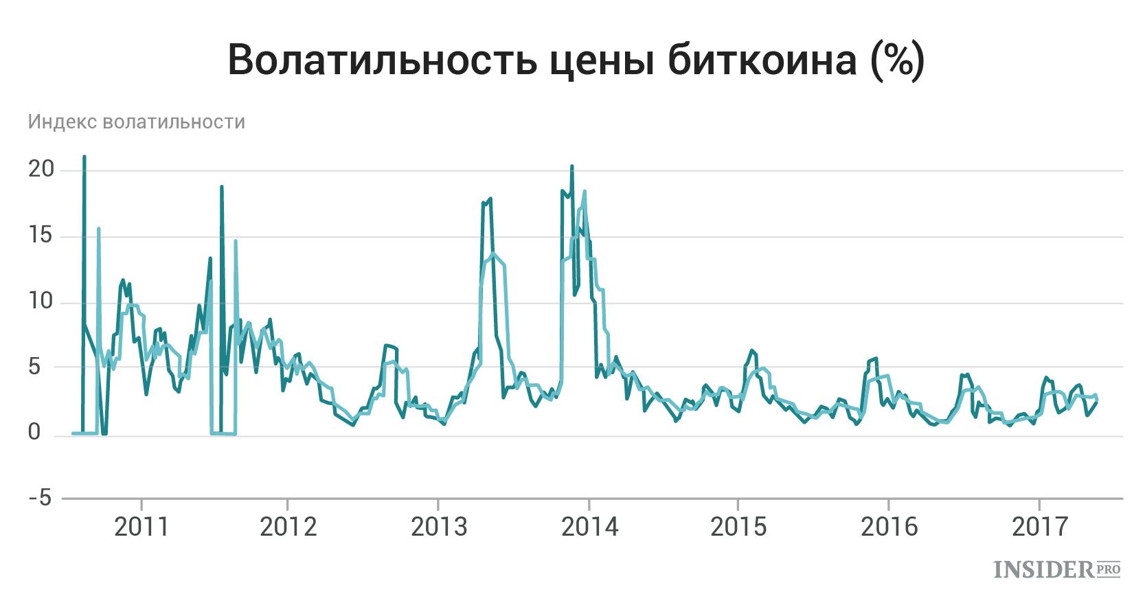 Графики волатильности рынка форекс nu skin