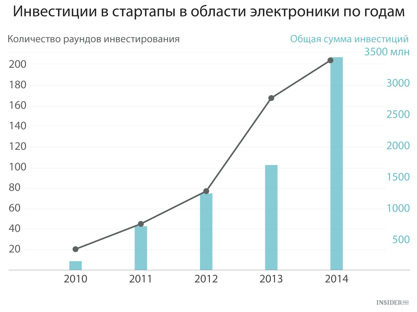 инвестиции в информационную безопасность курсовая 2017