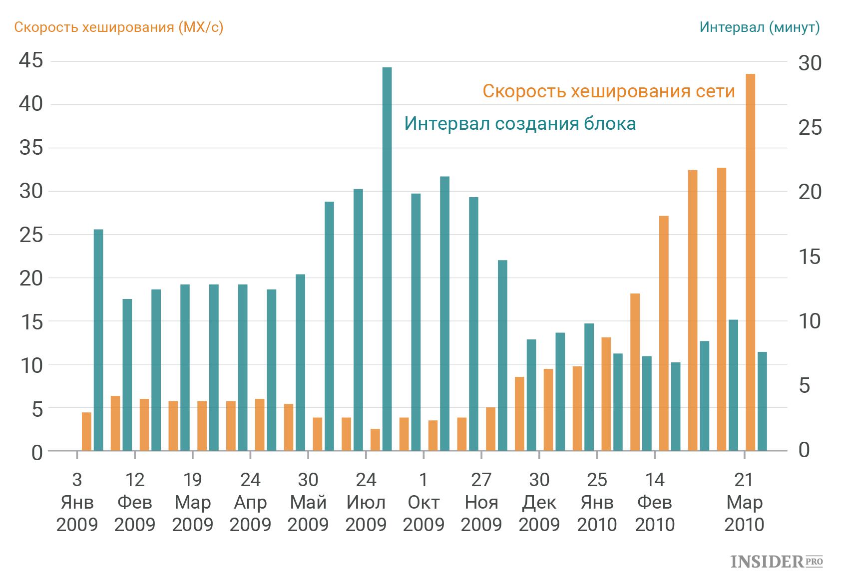 Сколько биткоинов выпущено уже форекс графики торгов доллар рубль
