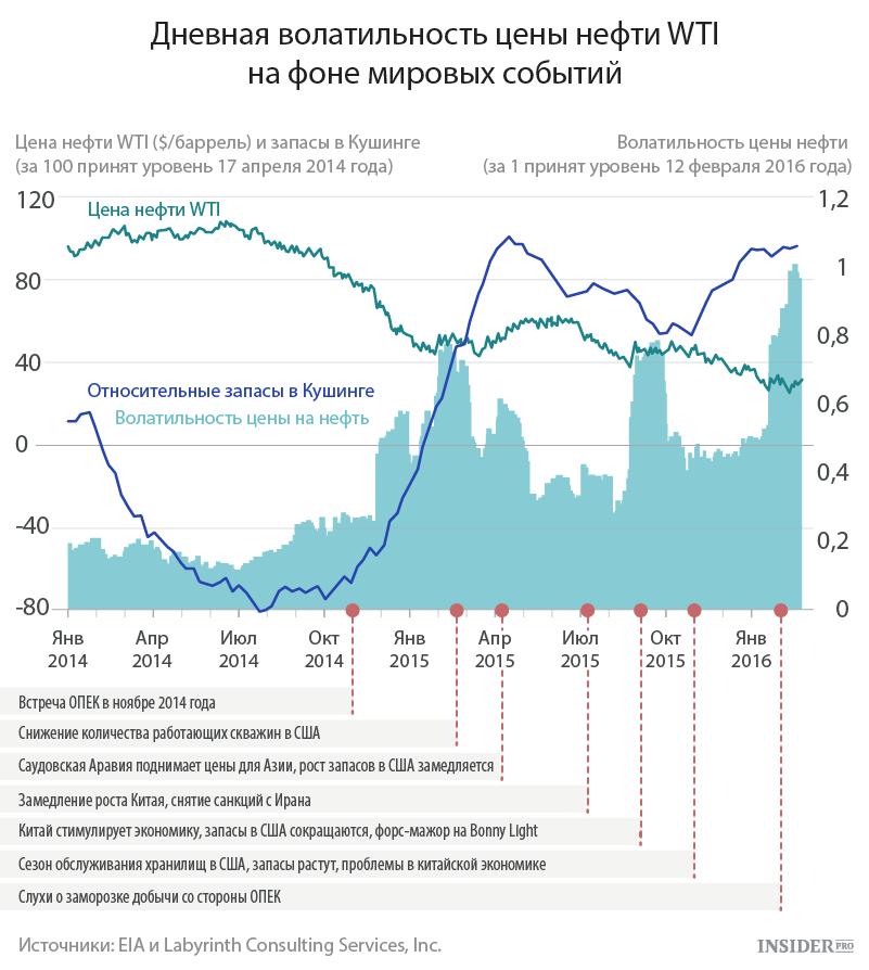 Зависимость нефтяных цен от мировых событий