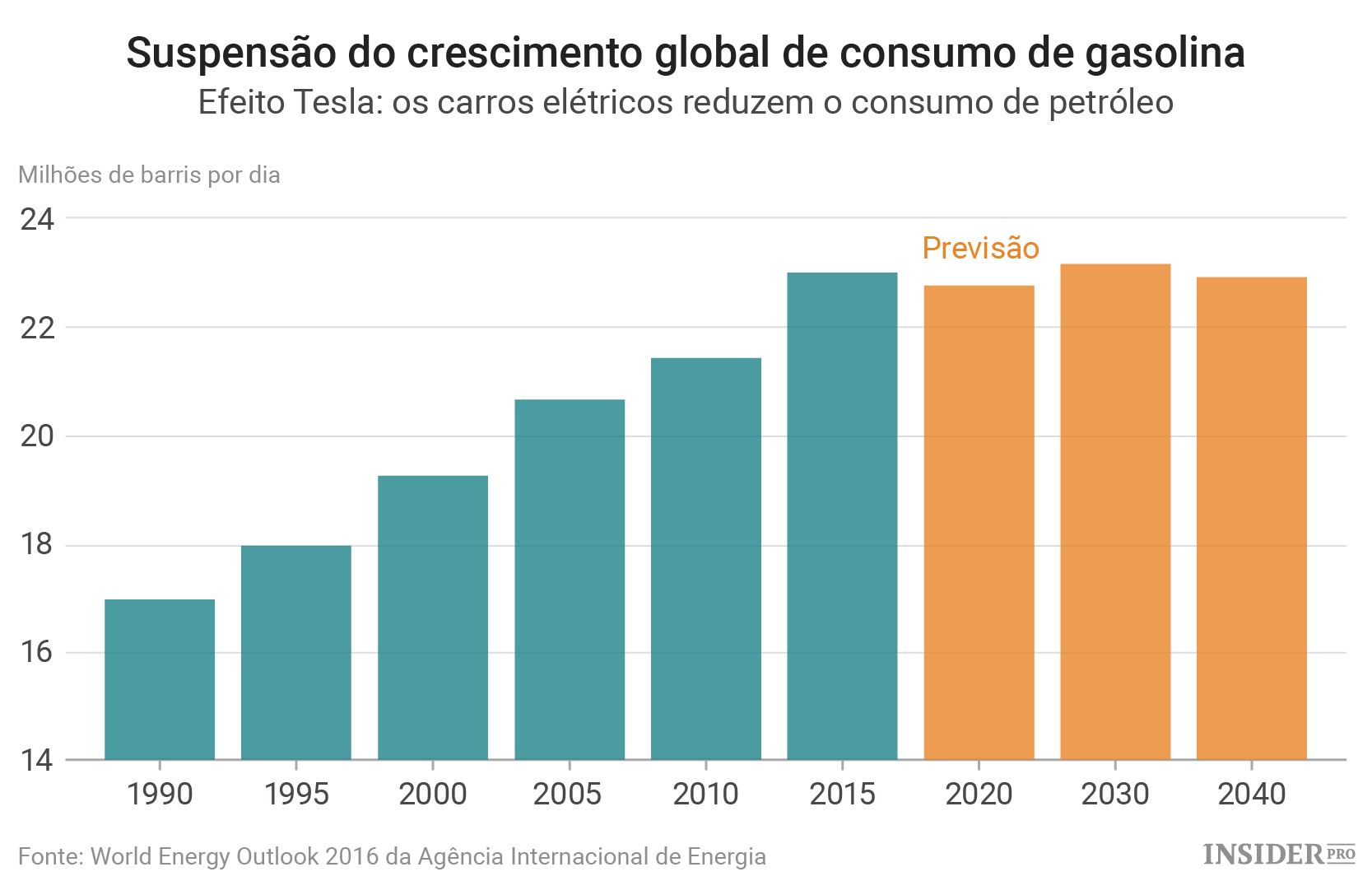 Previs 245 Es Da Aie Queda Do Consumo Global De Gasolina