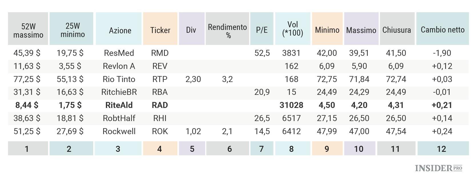 08bff4fe72 Colonna 1 e 2: 52 settimane Alti e Bassi – Questi sono i prezzi più alti e  più bassi dell'azione durante le 52 settimane precedenti (un anno).