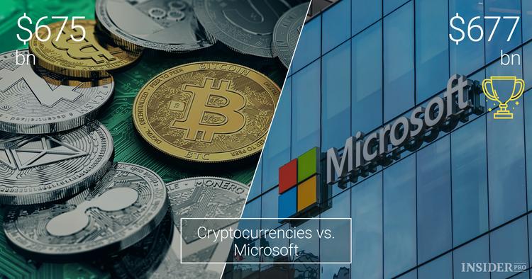Cryptocurrencies vs. Large Companies