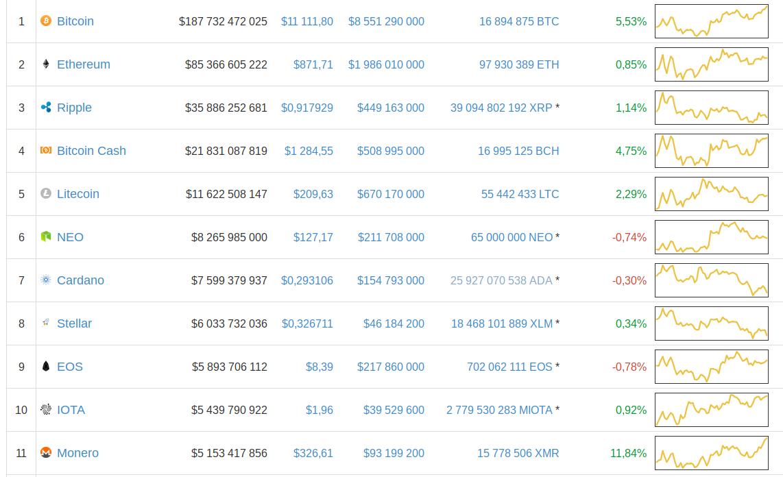 Курс биткоина вырос до $11,5 тысячи