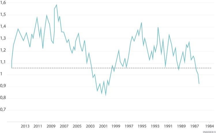 الدولار المرتبة الأولى أخرى والسوق تزداد اليورو ينخفض نهاية المطاف أكثرمن الدولار 2018